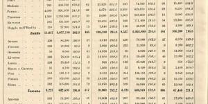 1937. Tabella sulla produzione di pomodoro nazionale (da Industria Conserve, rivista SSICA).